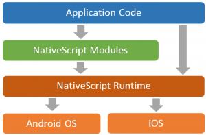 NativeScript Architecture